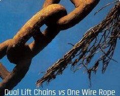 Safety of dual chains compared to a single wire rope.